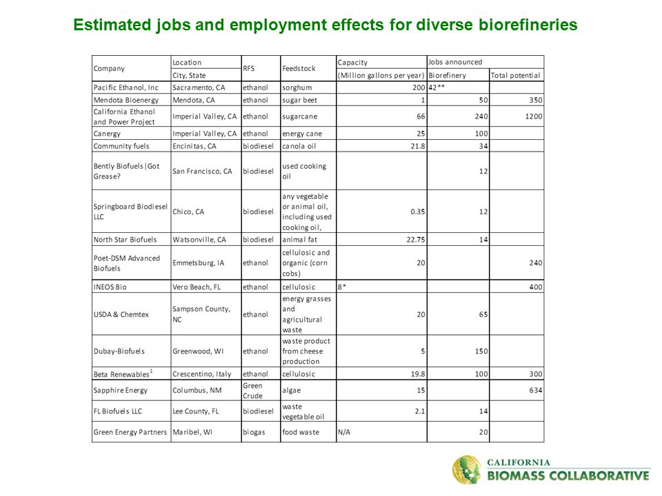 In California, self-reported direct employment at corn grain ethanol facilities ranges from 35 to 45 people per plant.