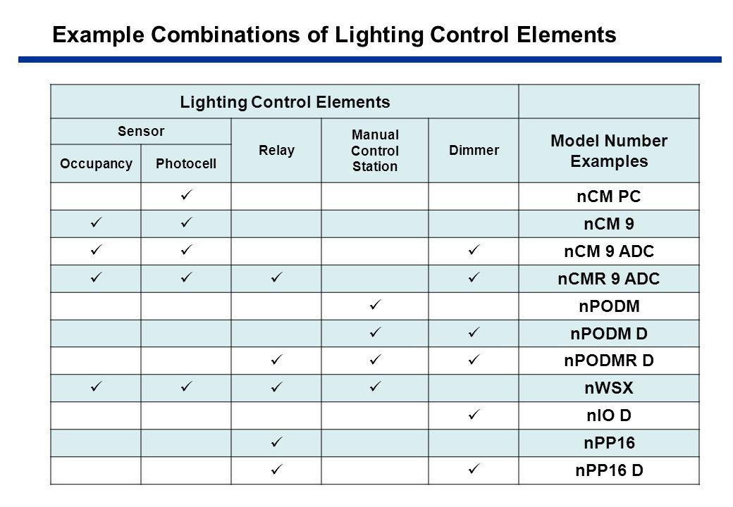 Example Combinations of Lighting Control Elements Lighting Control Elements Sensor Relay Manual Control Station Dimmer Model Number Examples OccupancyPhotocell nCM PC nCM 9 nCM 9 ADC nCMR 9 ADC nPODM nPODM D nPODMR D nWSX nIO D nPP16 nPP16 D