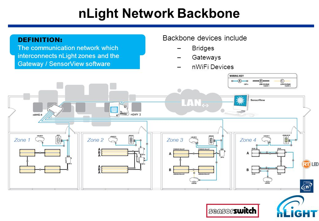 nLight Network Backbone DEFINITION: The communication network which interconnects nLight zones and the Gateway / SensorView software Backbone devices include –Bridges –Gateways –nWiFi Devices nGWY 2