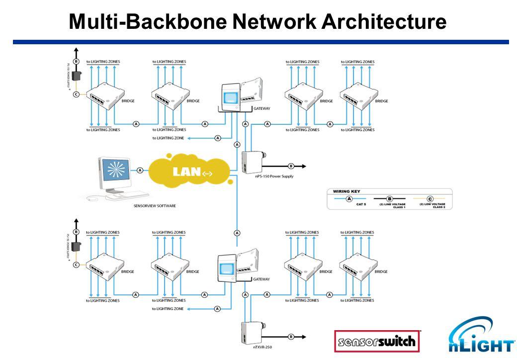 Multi-Backbone Network Architecture X