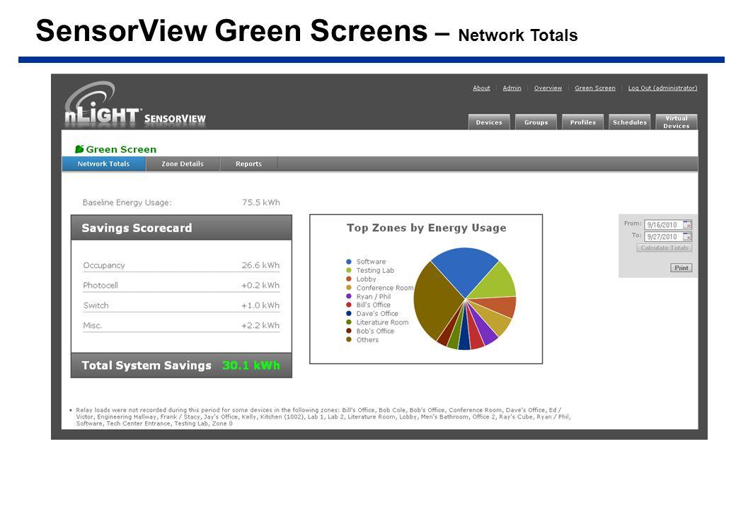 SensorView Green Screens – Network Totals
