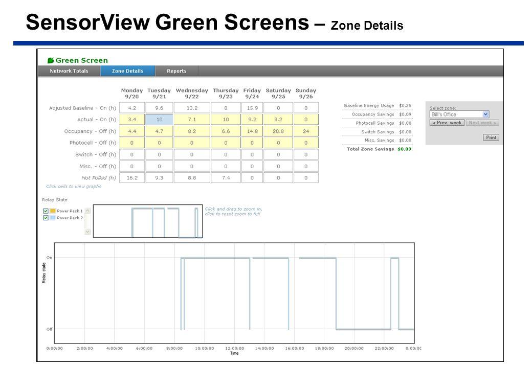 SensorView Green Screens – Zone Details