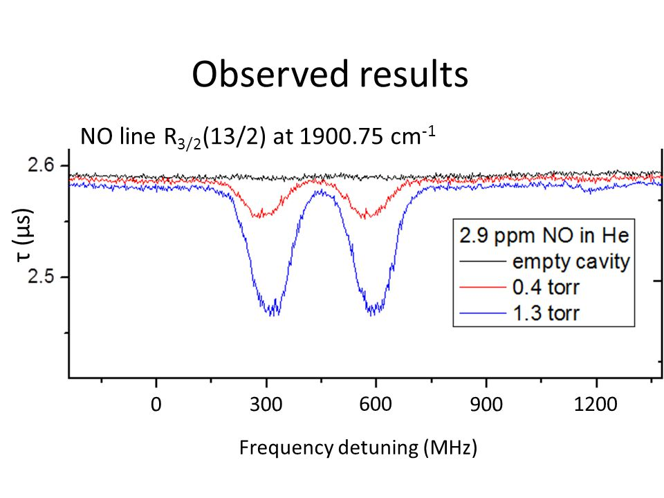 Observed results NO line R 3/2 (13/2) at 1900.75 cm -1 Frequency detuning (MHz) τ (μs) 0 300 600 1200 900