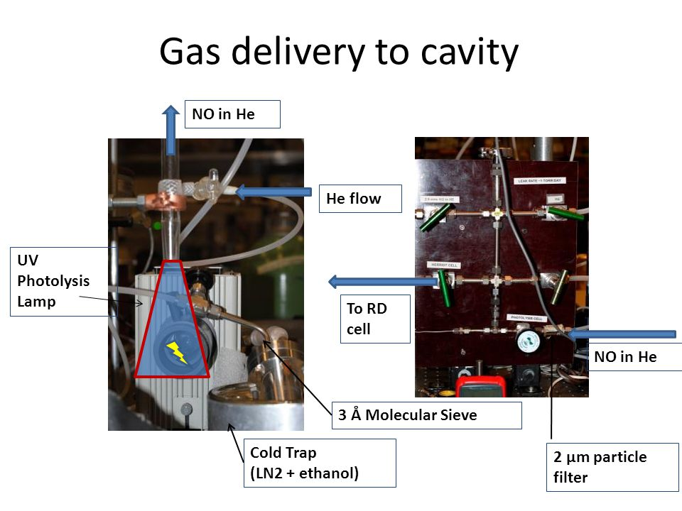 Gas delivery to cavity UV Photolysis Lamp Cold Trap (LN2 + ethanol) 3 Å Molecular Sieve He flow NO in He 2 μm particle filter To RD cell
