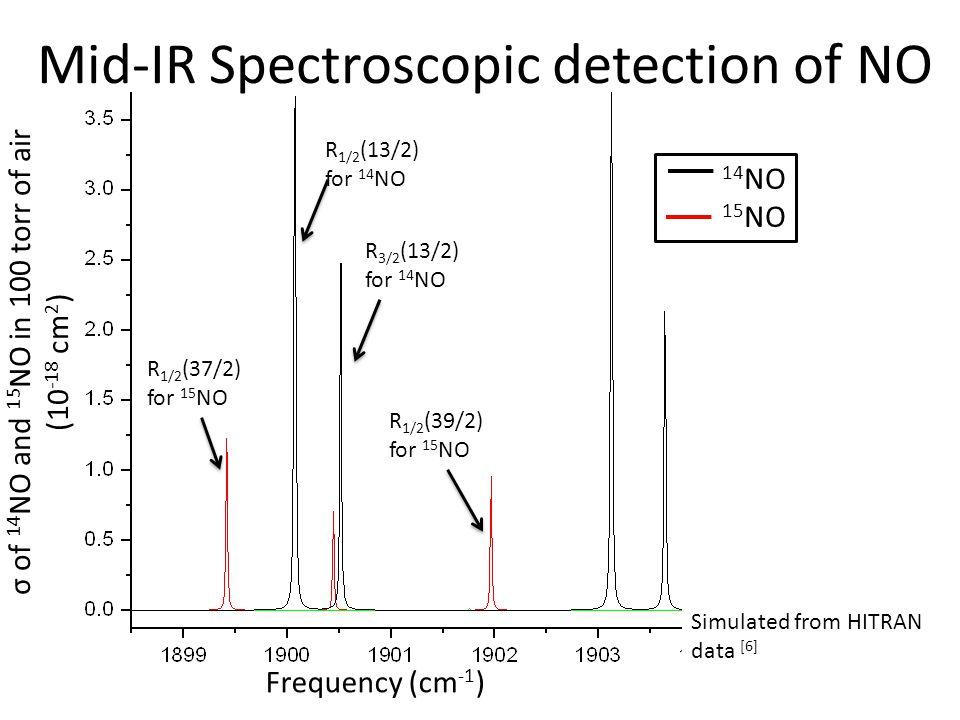 Estimate of limit of detection Allan deviation of k Min σ α : 7.8 × 10 -10 cm -1