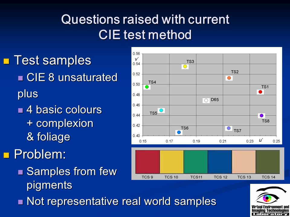 Questions raised with current CIE test method Test samples Test samples CIE 8 unsaturated CIE 8 unsaturatedplus 4 basic colours + complexion & foliage