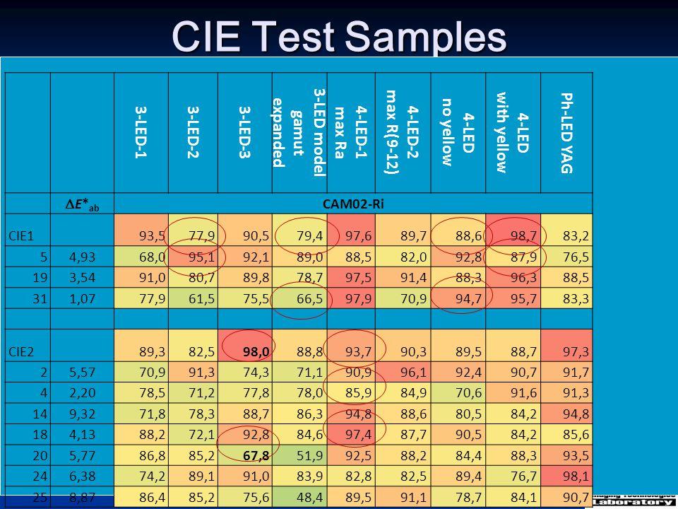 CIE Test Samples 3-LED-13-LED-23-LED-3 3-LED model gamut expanded 4-LED-1 max Ra 4-LED-2 max R(9-12) 4-LED no yellow 4-LED with yellow Ph-LED YAG  E*