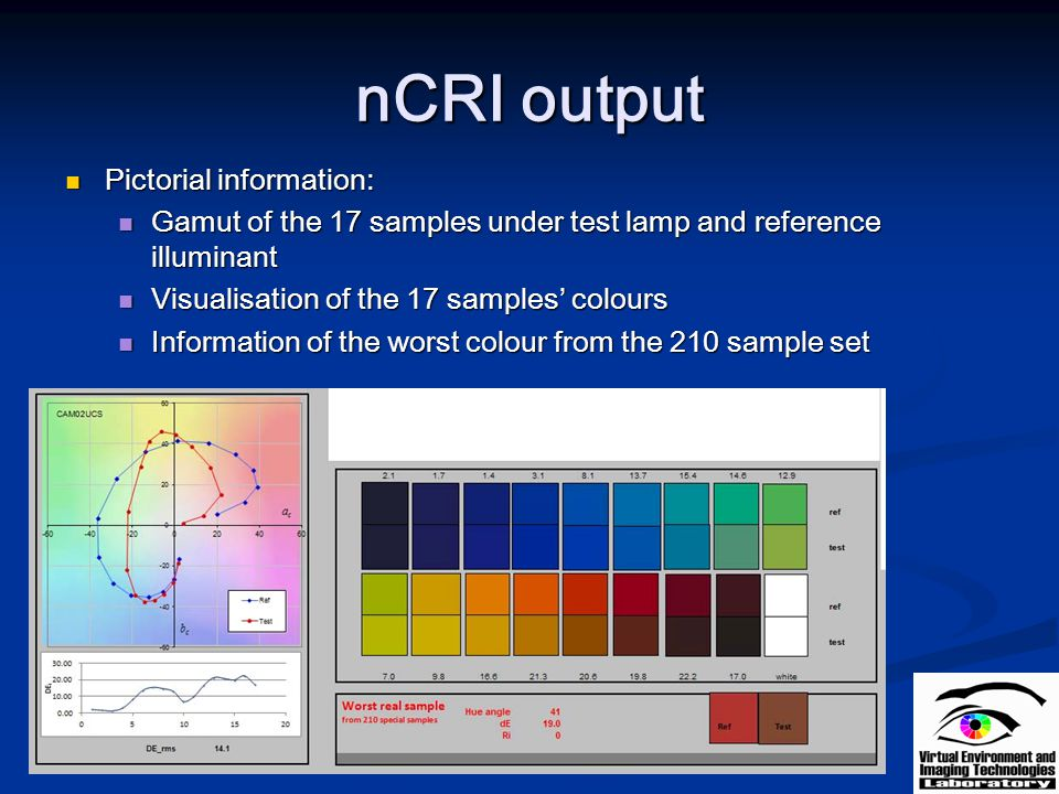 nCRI output Pictorial information: Pictorial information: Gamut of the 17 samples under test lamp and reference illuminant Gamut of the 17 samples und