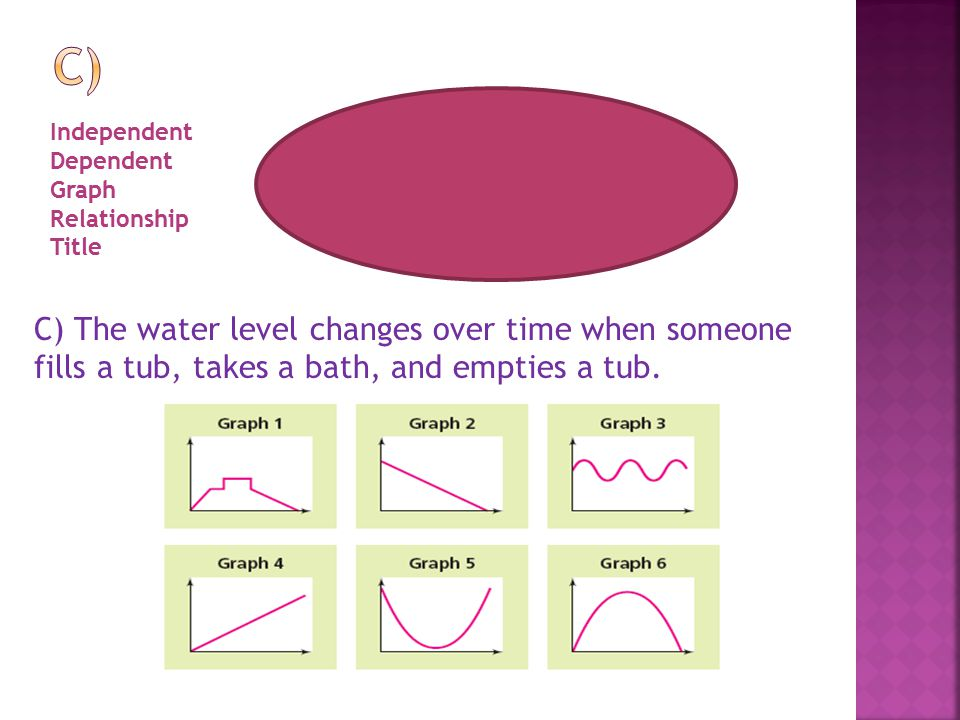 Independenttime Dependentwater level Graph1 Relationshipfill tub, get in, get out, drain it TitleTub Water Level C) The water level changes over time when someone fills a tub, takes a bath, and empties a tub.