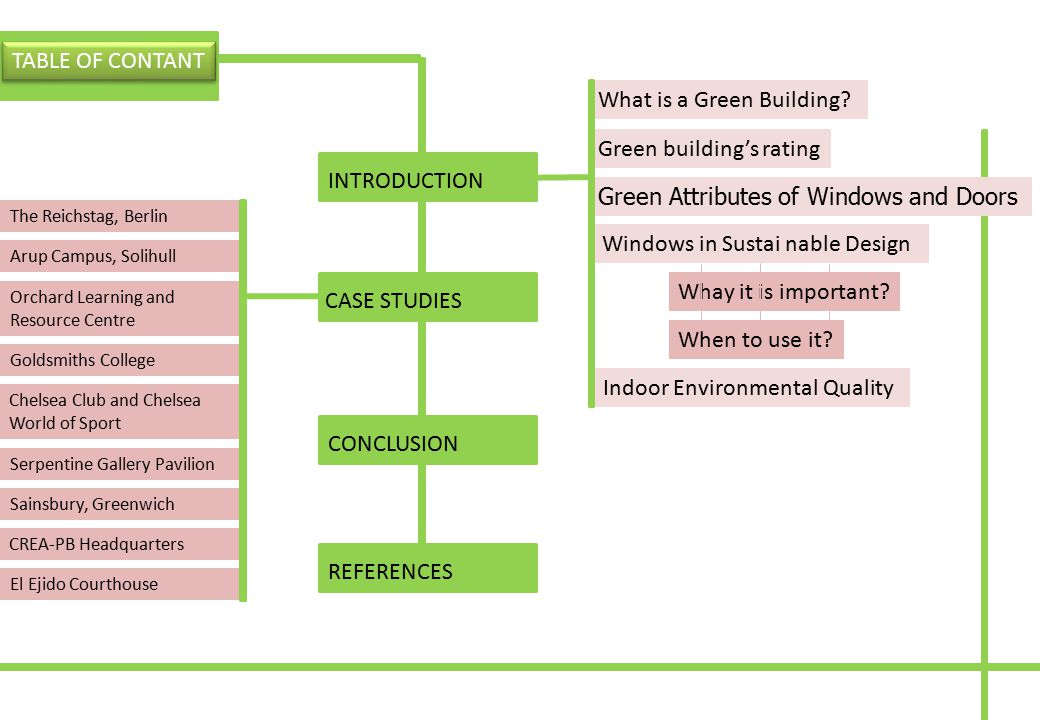 INTRODUCTIONREFERENCES CASE STUDIES TABLE OF CONTANT What is a Green Building? Green building's rating Green Attributes of Windows and Doors Indoor En