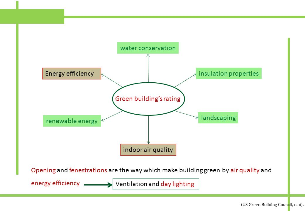 indoor air quality Green building's rating insulation properties water conservation renewable energy landscaping Energy efficiency (US Green Building