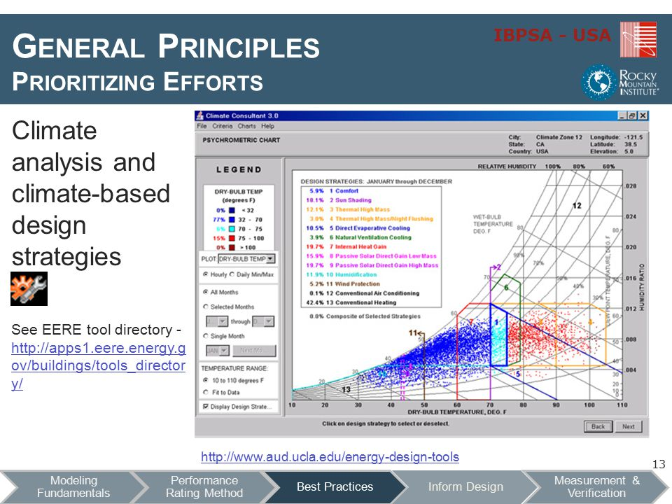 IBPSA - USA G ENERAL P RINCIPLES P RIORITIZING E FFORTS http://www.aud.ucla.edu/energy-design-tools Climate analysis and climate-based design strategies See EERE tool directory - http://apps1.eere.energy.g ov/buildings/tools_director y/ http://apps1.eere.energy.g ov/buildings/tools_director y/ 13