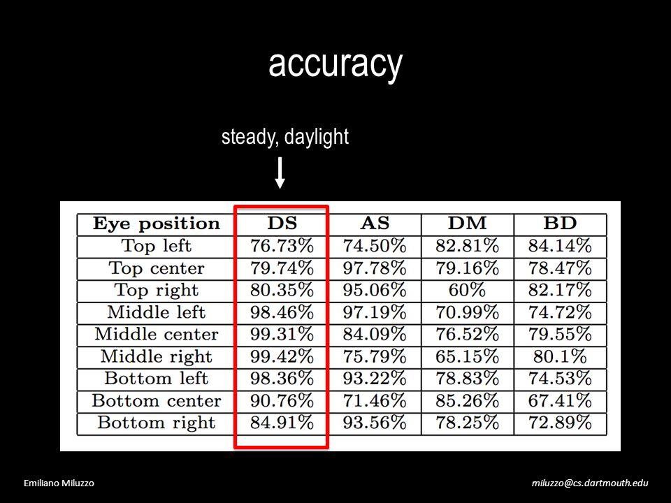 miluzzo@cs.dartmouth.eduEmiliano Miluzzo accuracy steady, daylight