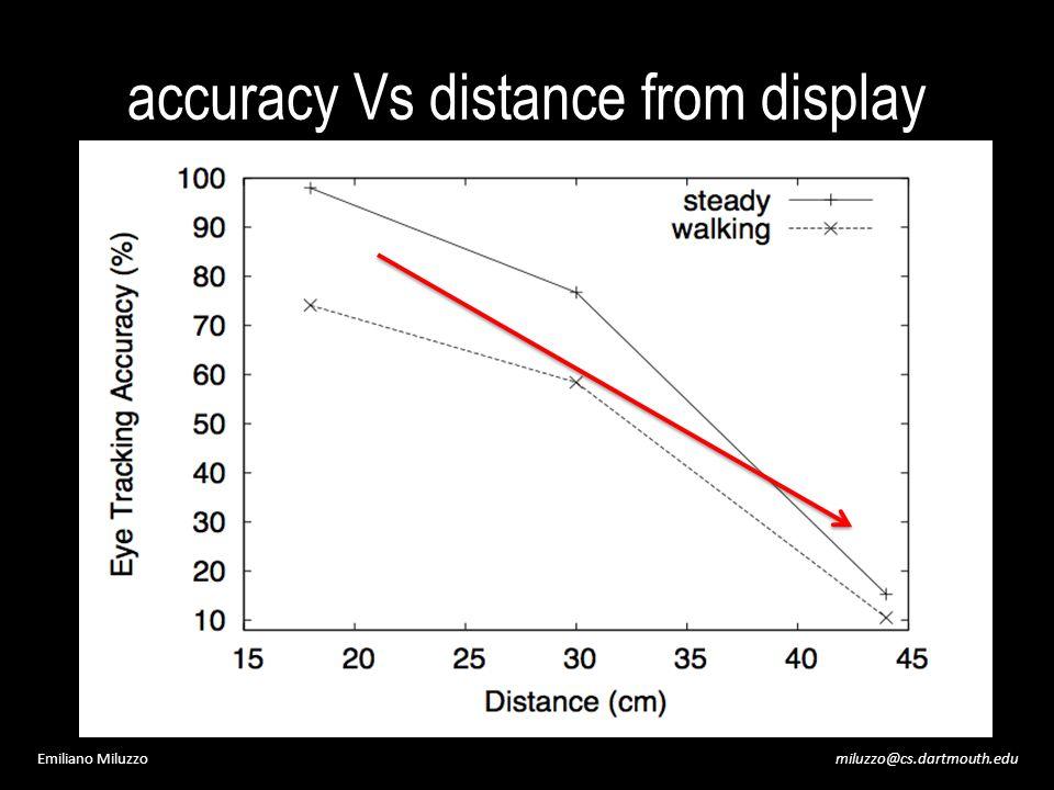 miluzzo@cs.dartmouth.eduEmiliano Miluzzo accuracy Vs distance from display