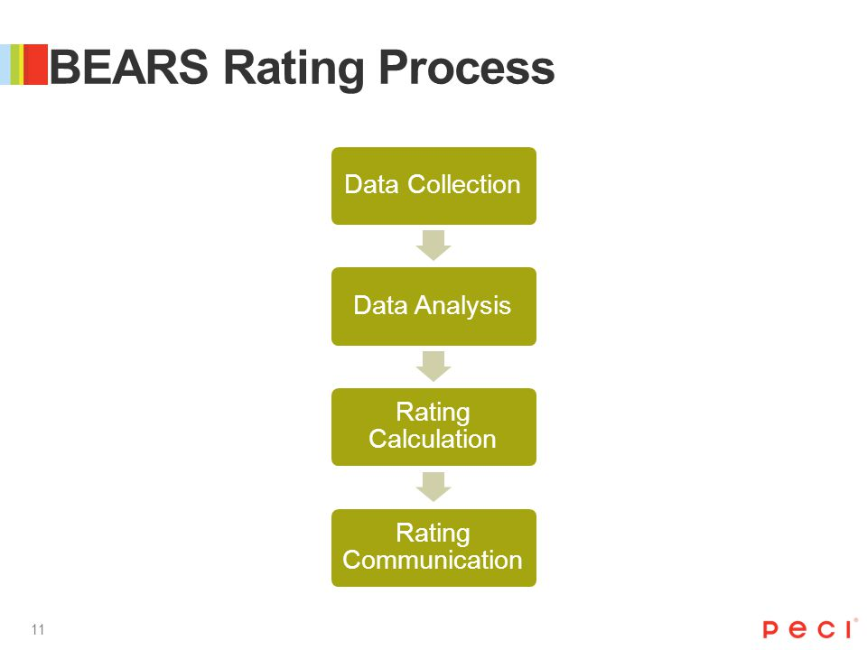 11 Data CollectionData Analysis Rating Calculation Rating Communication BEARS Rating Process