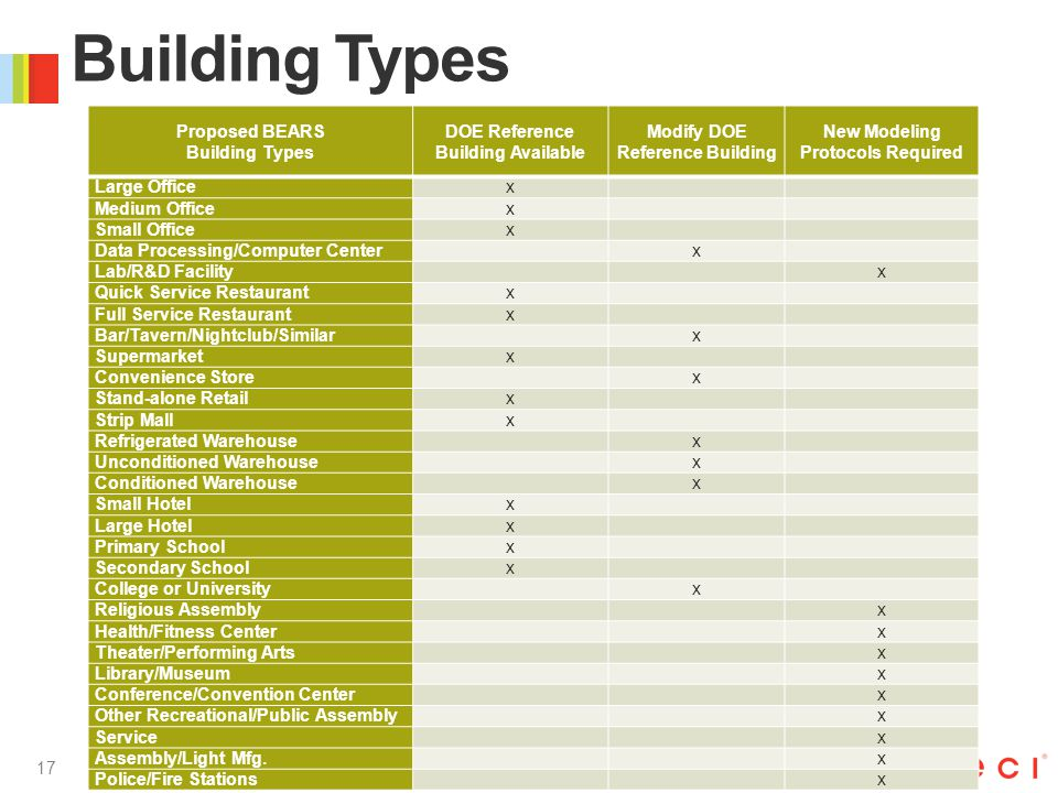 17 Building Types Proposed BEARS Building Types DOE Reference Building Available Modify DOE Reference Building New Modeling Protocols Required Large Officex Medium Officex Small Officex Data Processing/Computer Center x Lab/R&D Facility x Quick Service Restaurantx Full Service Restaurantx Bar/Tavern/Nightclub/Similar x Supermarketx Convenience Store x Stand-alone Retailx Strip Mallx Refrigerated Warehouse x Unconditioned Warehouse x Conditioned Warehouse x Small Hotelx Large Hotelx Primary Schoolx Secondary Schoolx College or University x Religious Assembly x Health/Fitness Center x Theater/Performing Arts x Library/Museum x Conference/Convention Center x Other Recreational/Public Assembly x Service x Assembly/Light Mfg.