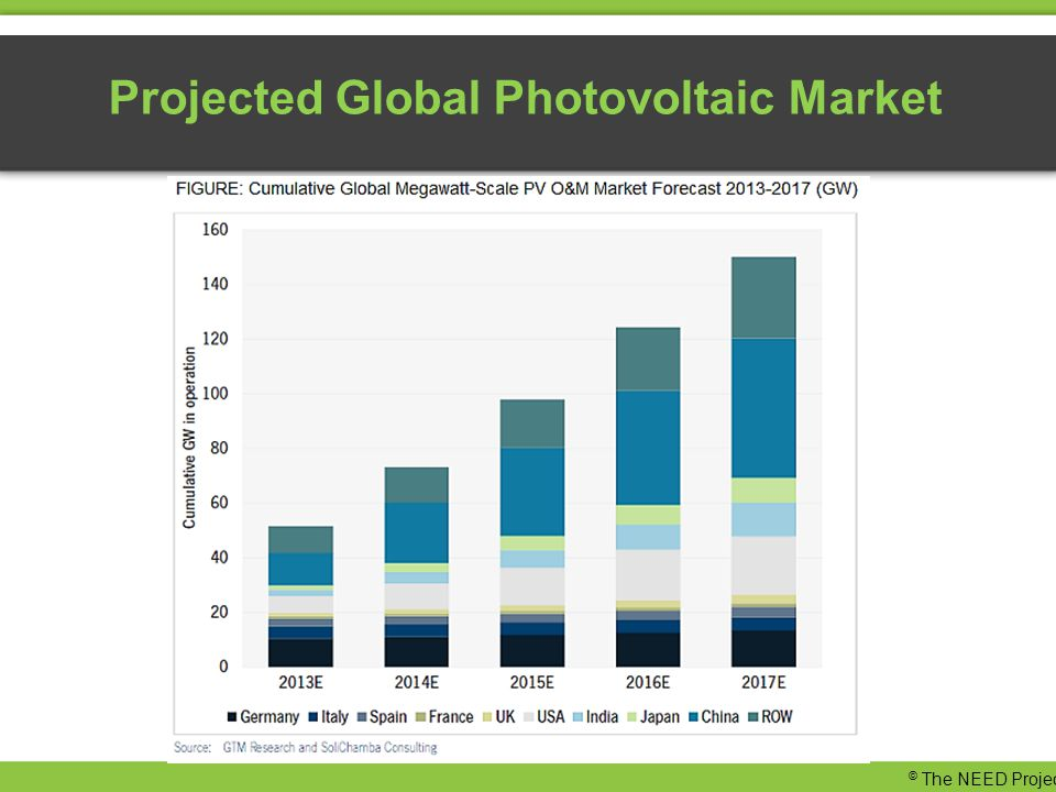 Projected Global Photovoltaic Market © The NEED Project
