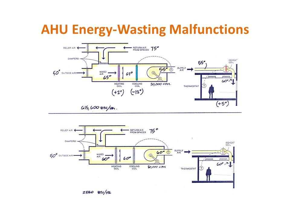 AHU Energy-Wasting Malfunctions