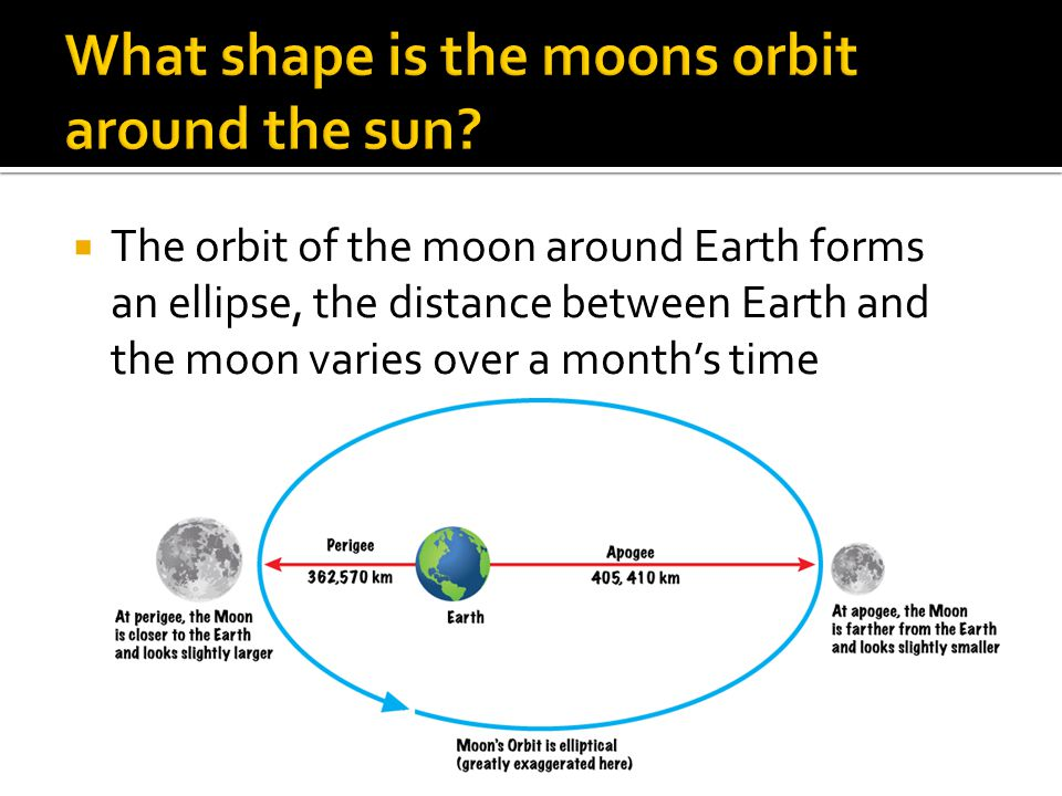  The orbit of the moon around Earth forms an ellipse, the distance between Earth and the moon varies over a month's time