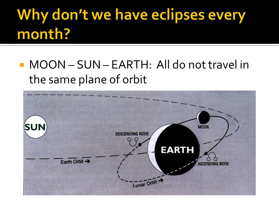  MOON – SUN – EARTH: All do not travel in the same plane of orbit