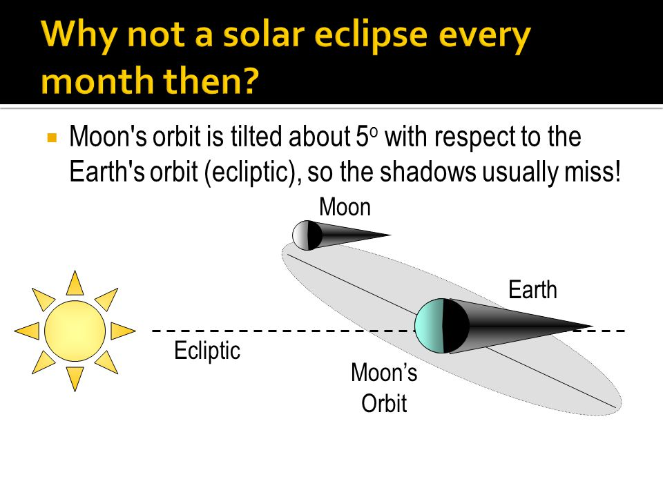  Moon's orbit is tilted about 5 o with respect to the Earth's orbit (ecliptic), so the shadows usually miss! Ecliptic Moon Moon's Orbit Earth
