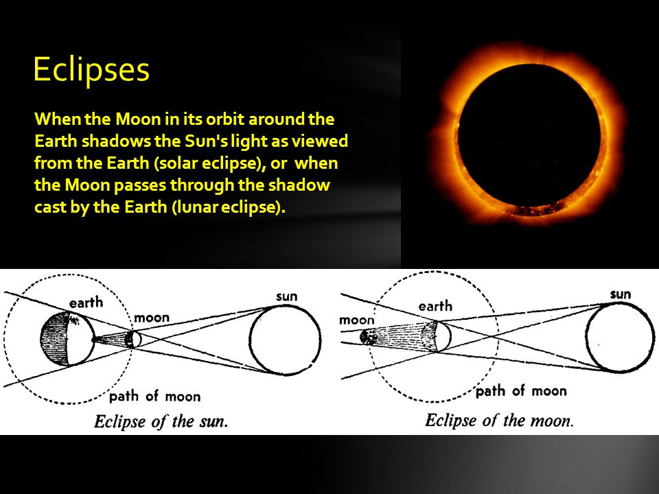 Eclipses When the Moon in its orbit around the Earth shadows the Sun's light as viewed from the Earth (solar eclipse), or when the Moon passes through