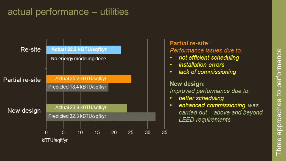 Actual 25.2 kBTU/sqft/yr Predicted 18.4 kBTU/sqft/yr Actual 23.9 kBTU/sqft/yr Predicted 32.3 kBTU/sqft/yr No energy modeling done Three approaches to performance actual performance – utilities kBTU/sqft/yr Actual 22.2 kBTU/sqft/yr Partial re-site: Performance issues due to: not efficient scheduling installation errors lack of commissioning New design: Improved performance due to: better scheduling enhanced commissioning was carried out – above and beyond LEED requirements Re-site Partial re-site New design