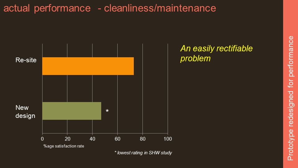actual performance - cleanliness/maintenance Prototype redesigned for performance * lowest rating in SHW study * An easily rectifiable problem Re-site