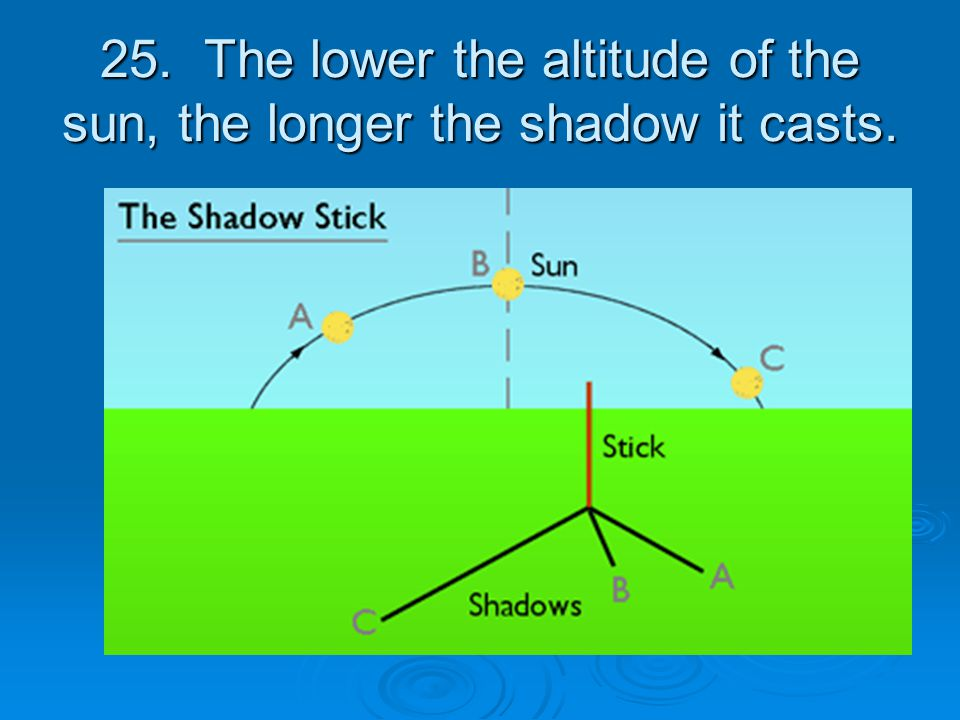 25. The lower the altitude of the sun, the longer the shadow it casts.