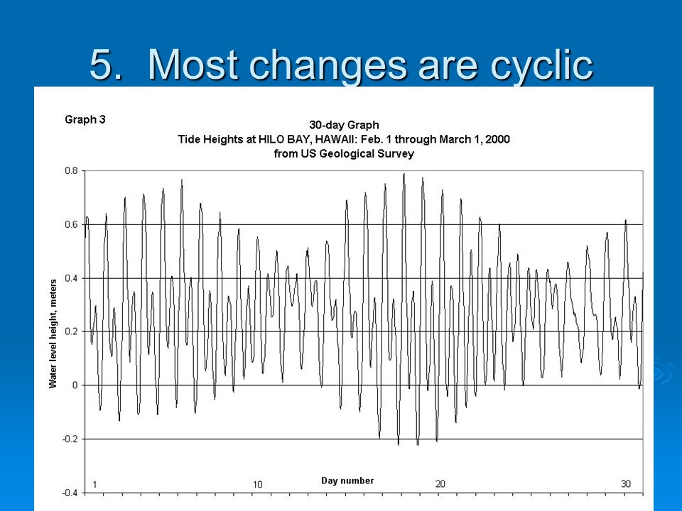 5. Most changes are cyclic