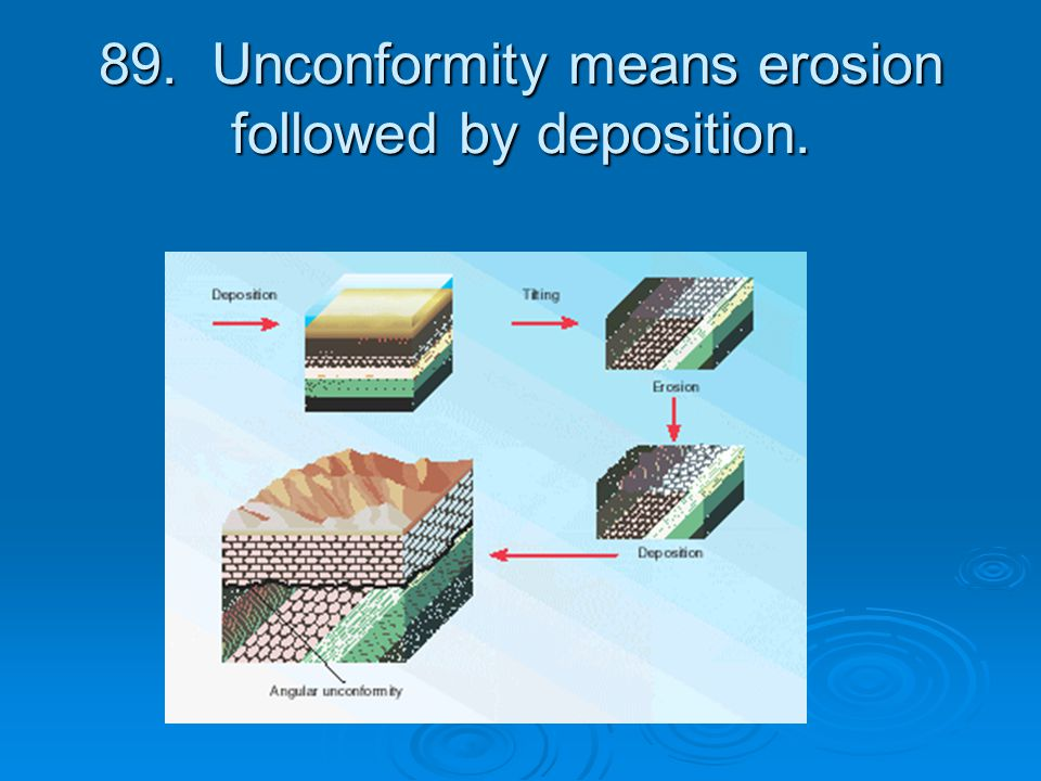 89. Unconformity means erosion followed by deposition.