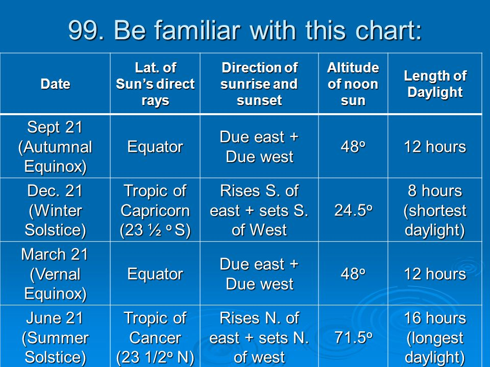 99. Be familiar with this chart: Date Lat. of Sun's direct rays Direction of sunrise and sunset Altitude of noon sun Length of Daylight Sept 21 (Autum