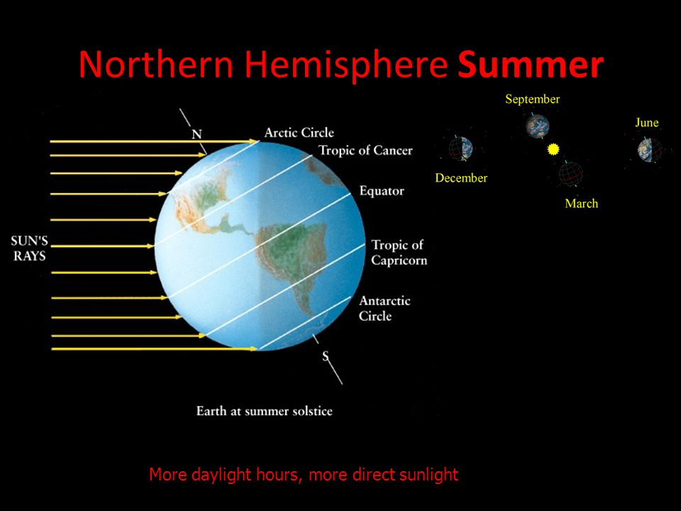 More daylight hours, more direct sunlight Northern Hemisphere Summer