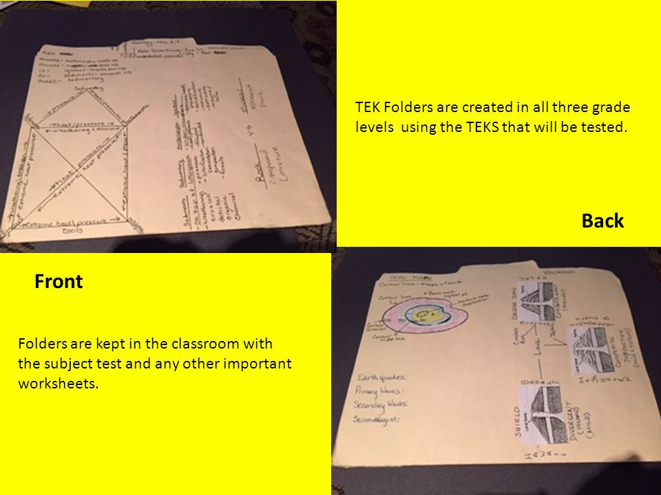 TEK Folders are created in all three grade levels using the TEKS that will be tested. Front Back Folders are kept in the classroom with the subject te