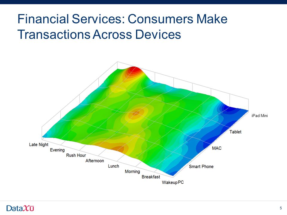 Financial Services: Consumers Make Transactions Across Devices 5 iPad Mini