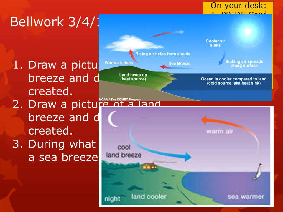 Bellwork 3/4/15 1.Draw a picture of a sea breeze and describe how it is created.