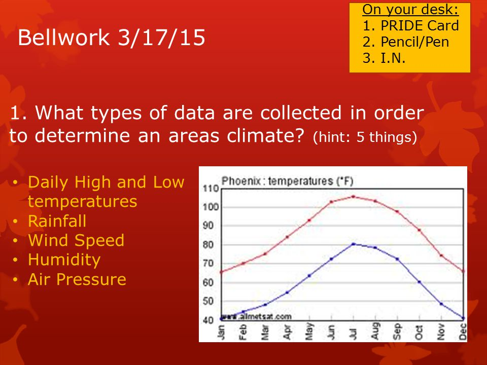 Bellwork 3/17/15 1. What types of data are collected in order to determine an areas climate.