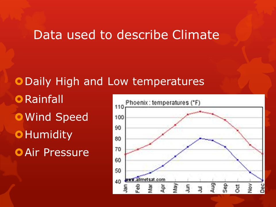 Data used to describe Climate  Daily High and Low temperatures  Rainfall  Wind Speed  Humidity  Air Pressure