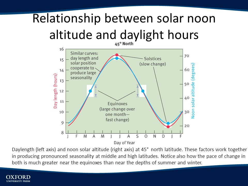 Relationship between solar noon altitude and daylight hours Daylength (left axis) and noon solar altitude (right axis) at 45° north latitude. These fa