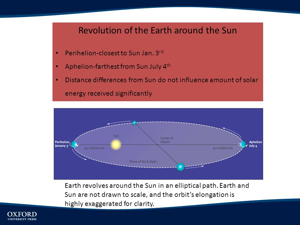 Revolution of the Earth around the Sun Perihelion-closest to Sun Jan. 3 rd Aphelion-farthest from Sun July 4 th Distance differences from Sun do not i