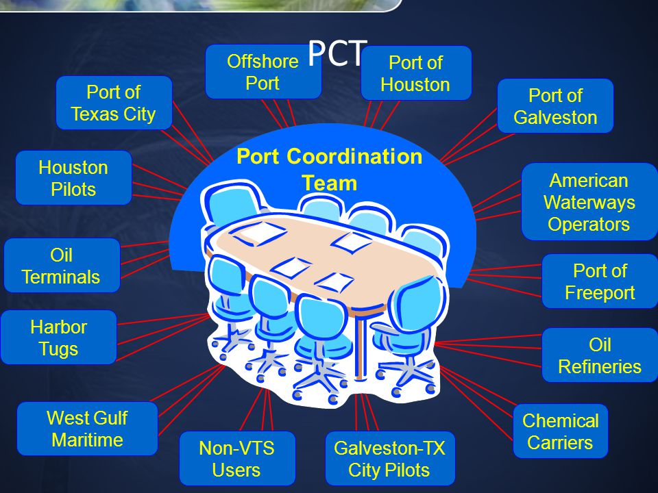 Port of Houston Galveston-TX City Pilots Port of Texas City Port of Galveston Port of Freeport Offshore Port American Waterways Operators West Gulf Maritime Houston Pilots Harbor Tugs Oil Refineries Oil Terminals Chemical Carriers Non-VTS Users Port Coordination Team PCT