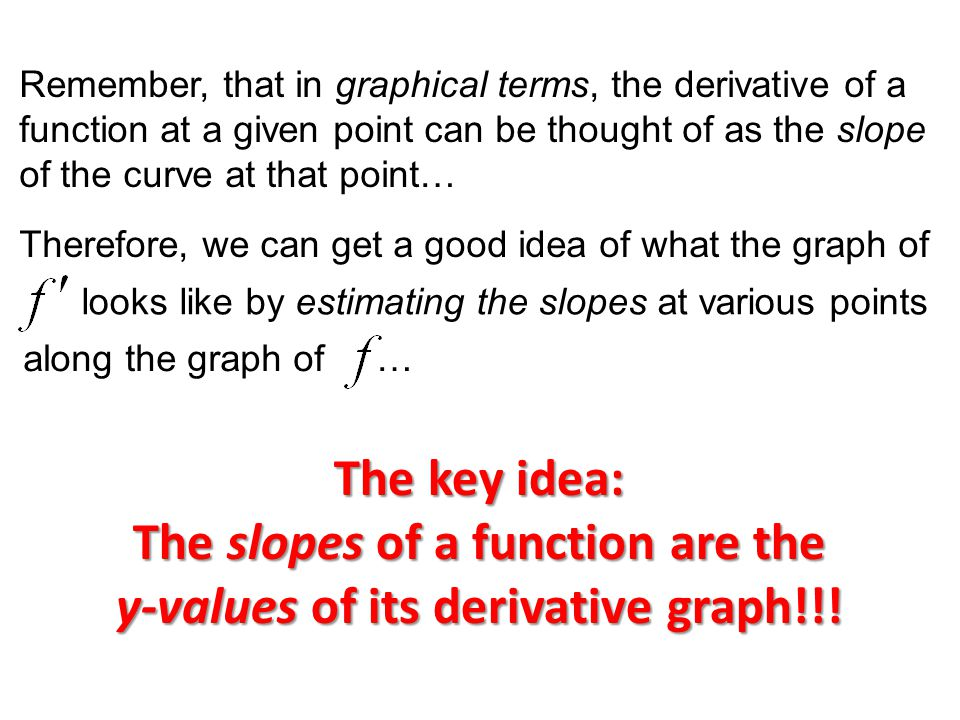 Remember, that in graphical terms, the derivative of a function at a given point can be thought of as the slope of the curve at that point… Therefore, we can get a good idea of what the graph of looks like by estimating the slopes at various points along the graph of … The key idea: The slopes of a function are the y-values of its derivative graph!!!