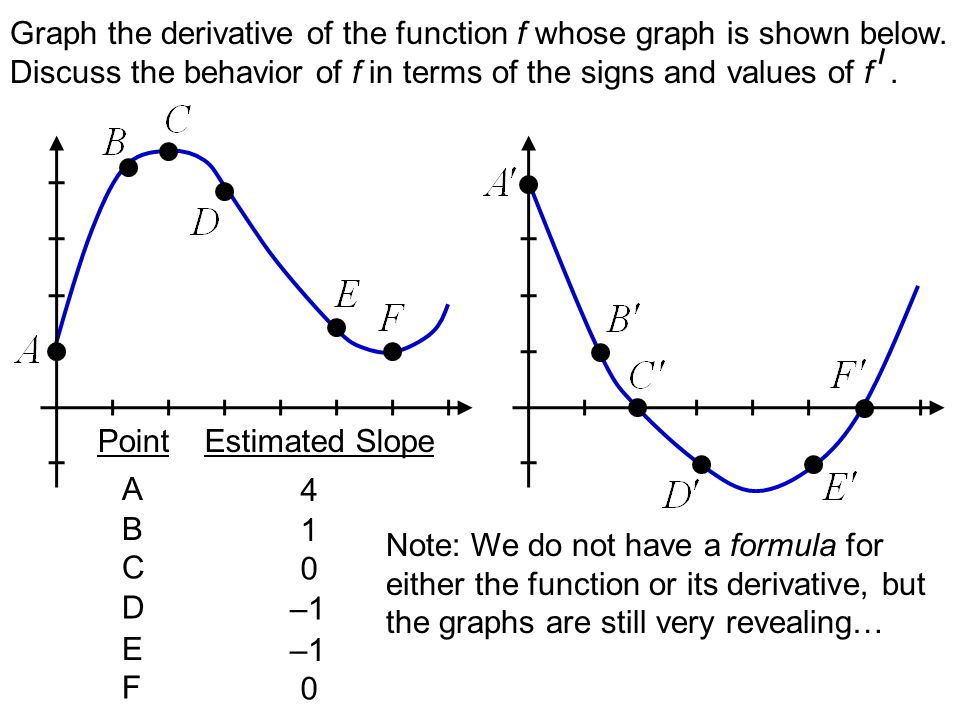 Graph the derivative of the function f whose graph is shown below.
