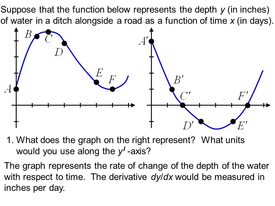 Suppose that the function below represents the depth y (in inches) of water in a ditch alongside a road as a function of time x (in days). 1. What doe