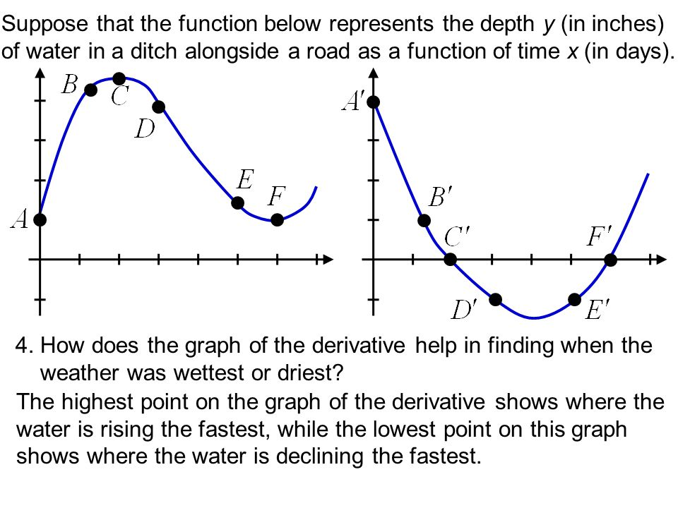 Sketch the graph of a function f that has the following properties: i.