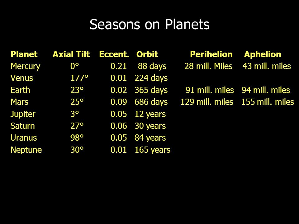 Seasons on Planets Planet Axial Tilt Eccent.