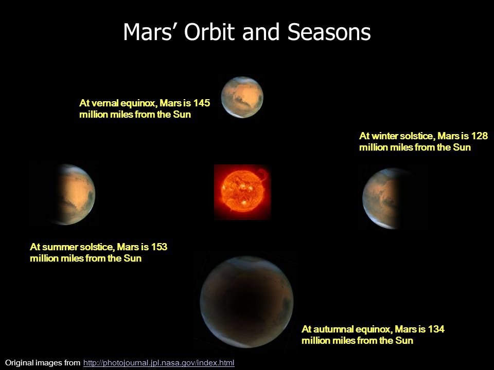 Mars' Orbit and Seasons At summer solstice, Mars is 153 million miles from the Sun At autumnal equinox, Mars is 134 million miles from the Sun At winter solstice, Mars is 128 million miles from the Sun At vernal equinox, Mars is 145 million miles from the Sun Original images from http://photojournal.jpl.nasa.gov/index.htmlhttp://photojournal.jpl.nasa.gov/index.html