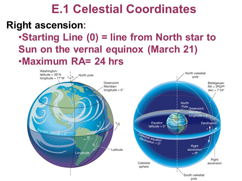 E.1 Celestial Coordinates Right ascension: Starting Line (0) = line from North star to Sun on the vernal equinox (March 21) Maximum RA= 24 hrs