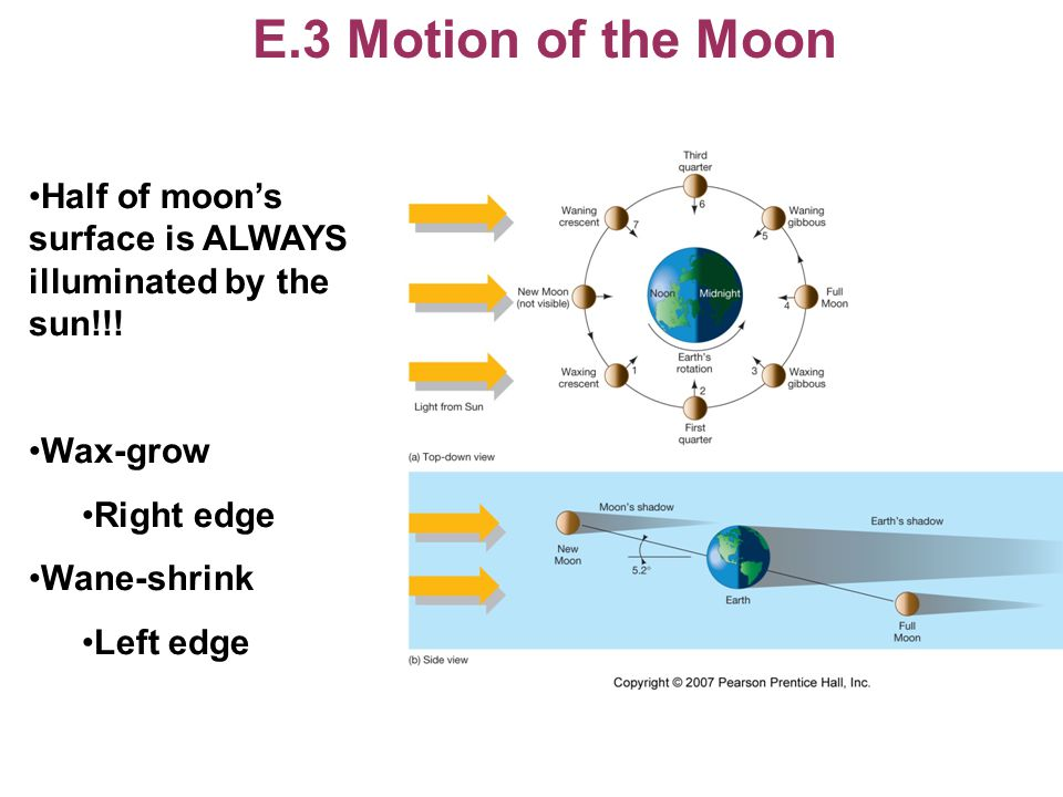 E.3 Motion of the Moon Half of moon's surface is ALWAYS illuminated by the sun!!! Wax-grow Right edge Wane-shrink Left edge