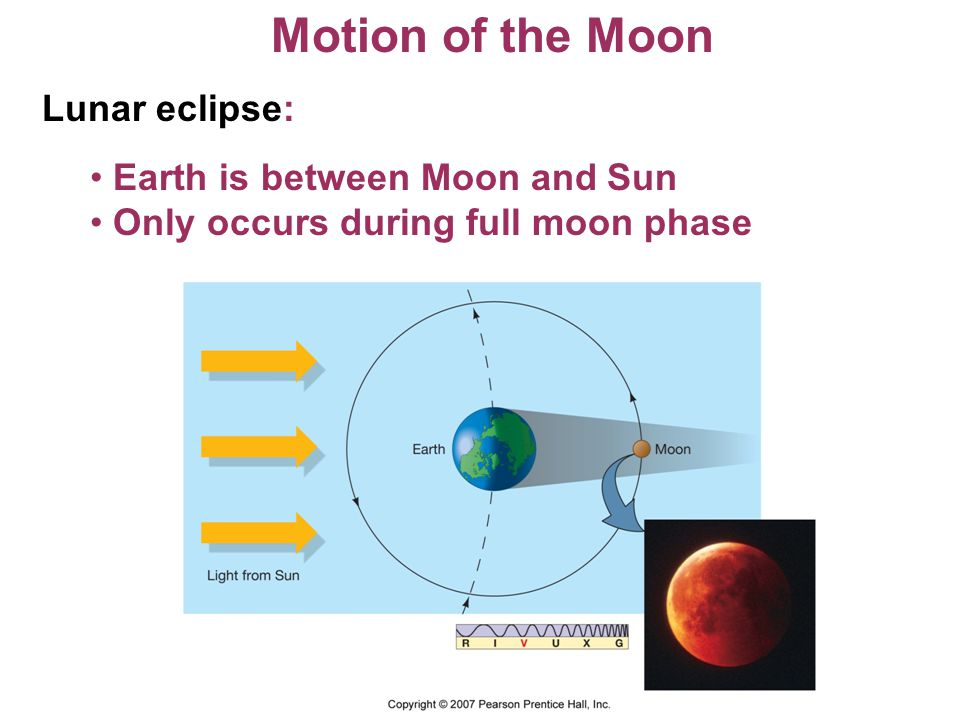 Motion of the Moon Lunar eclipse: Earth is between Moon and Sun Only occurs during full moon phase